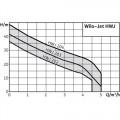 Πιεστικό Συγκρότημα Αυτόματης Αναρρόφησης με Δοχείο Inox WILO - ΗWJ 204/25